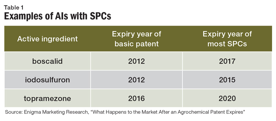 Post-Patent Outlook - AgriBusiness Global