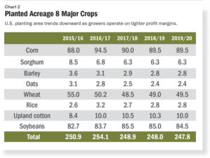 global-crop-report-chart-2-planted-acreage-8-major-crops