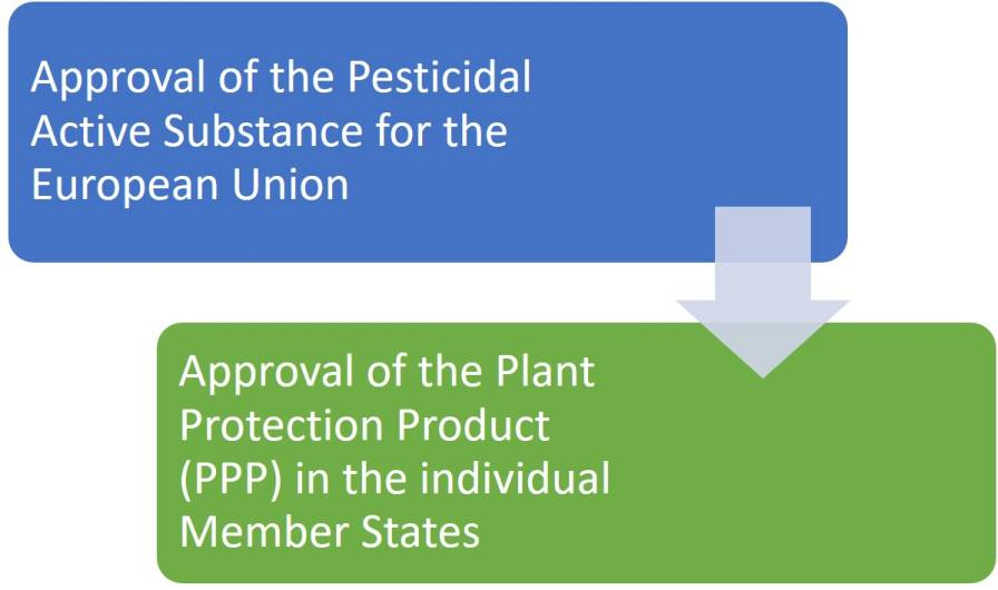 Figure 2: Two-tiered approach for the approval and authorisation of pesticides in the EU