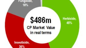 Crop protection market chart